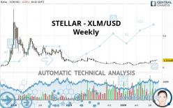 STELLAR - XLM/USD - Weekly