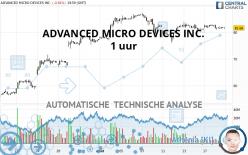 ADVANCED MICRO DEVICES INC. - 1 uur