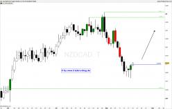 NZD/CAD - Täglich