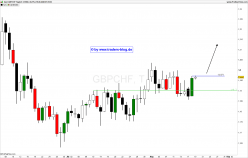 GBP/CHF - Täglich