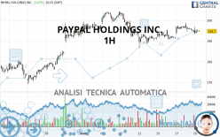 PAYPAL HOLDINGS INC. - 1H