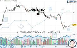 CHF/JPY - 1H
