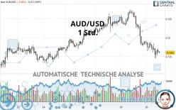 AUD/USD - 1 Std.