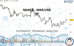 MAKER - MKR/USD - 1H