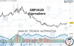 GBP/AUD - Giornaliero