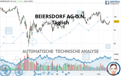 BEIERSDORF AG O.N. - Täglich