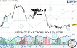 GBP/MXN - 1 uur