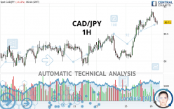 CAD/JPY - 1H
