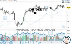 CHF/DKK - 1H