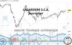LAGARDERE S.C.A. - Journalier
