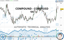 COMPOUND - COMP/USD - 1H