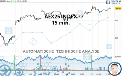 AEX25 INDEX - 15 min.