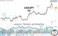 CAD/JPY - 1H