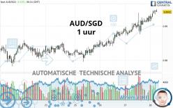 AUD/SGD - 1 uur