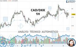 CAD/DKK - 1H