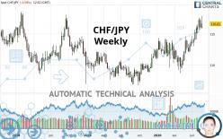 CHF/JPY - Weekly
