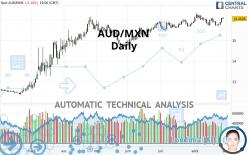 AUD/MXN - Daily