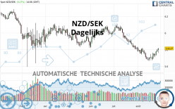 NZD/SEK - Dagelijks