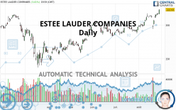 ESTEE LAUDER COMPANIES - Daily
