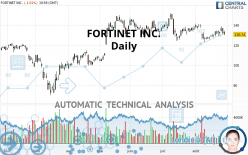 FORTINET INC. - Daily
