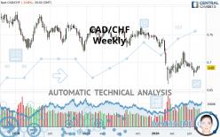 CAD/CHF - Weekly