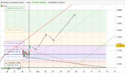 NASDAQ COMPOSITE INDEX - 1 uur