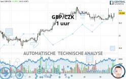 GBP/CZK - 1 uur