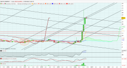 MCPHY ENERGY - Monthly