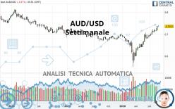 AUD/USD - Settimanale