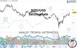 NZD/USD - Settimanale