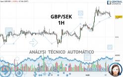 GBP/SEK - 1H