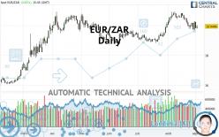 EUR/ZAR - Daily