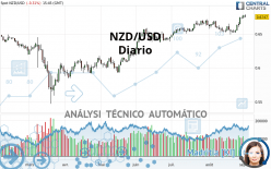 NZD/USD - Diario