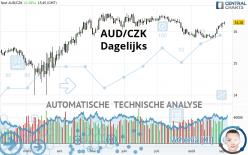 AUD/CZK - Dagelijks