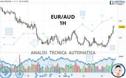 EUR/AUD - 1H