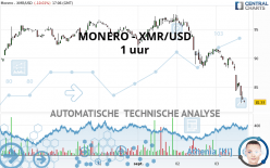 MONERO - XMR/USD - 1 uur