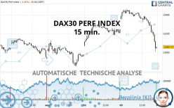 DAX30 PERF INDEX - 15 min.