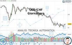 USD/CHF - Giornaliero