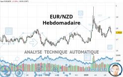 EUR/NZD - Hebdomadaire