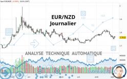 EUR/NZD - Journalier