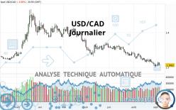 USD/CAD - Journalier