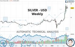 SILVER - USD - Weekly