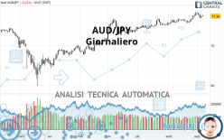 AUD/JPY - Giornaliero