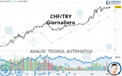 CHF/TRY - Giornaliero