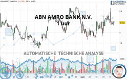 ABN AMRO BANK N.V. - 1 uur