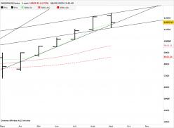 NASDAQ100 INDEX - Monthly