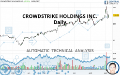 CROWDSTRIKE HOLDINGS INC. - Daily