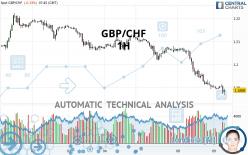 GBP/CHF - 1H