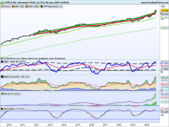 APPLE INC. - Monthly