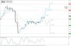 GBP/USD - 4 uur
